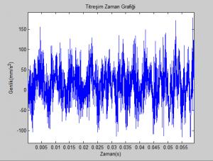 G1_Zoom_Titreşim-Zaman