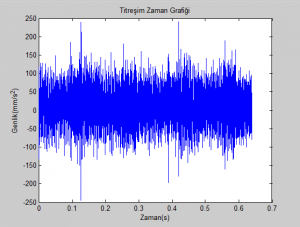 G2_Titresim-Zaman