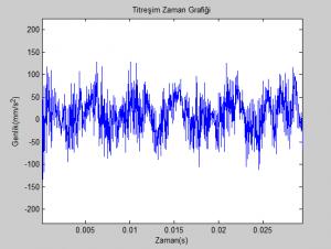 G2_Zoom_Titresim-Zaman